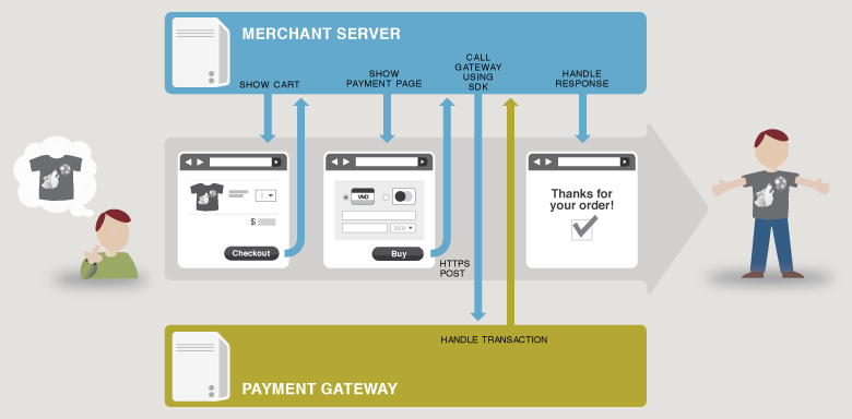payment-authorizenet-aim-diagram